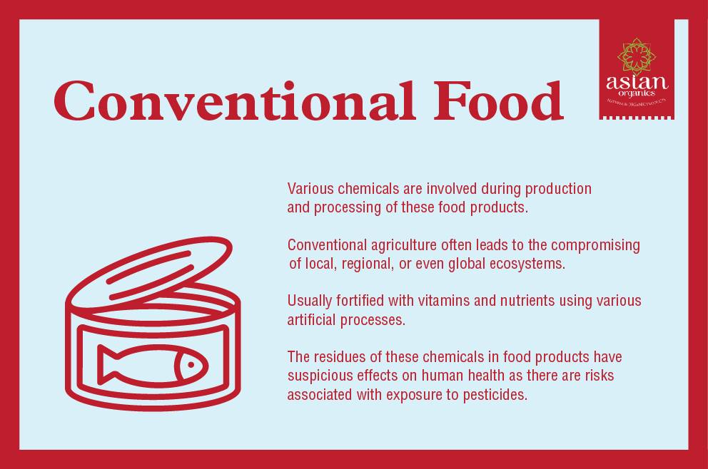 Conventional Food Infographic